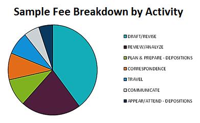 sample-legal-fee-breakdown-by-activity